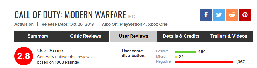 Call of Duty: Modern Warfare در حال گرفتن نمرات منفی از کاربران روسی است | وب سایت دنیای بازی